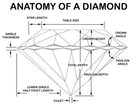 anatomy of a diamond