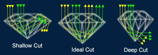 Diamond Cut Diamond Education